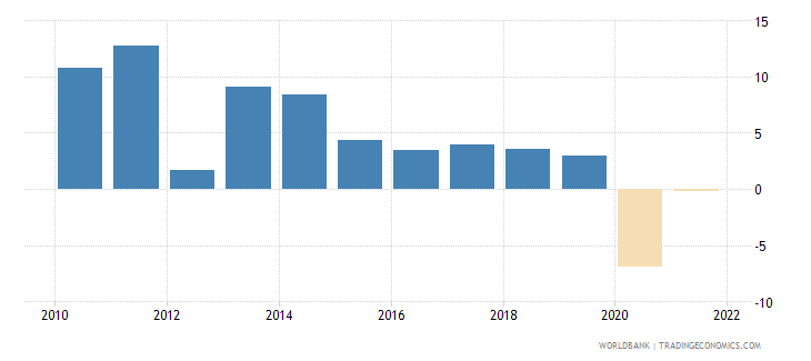 moldova manufacturing value added annual percent growth wb data