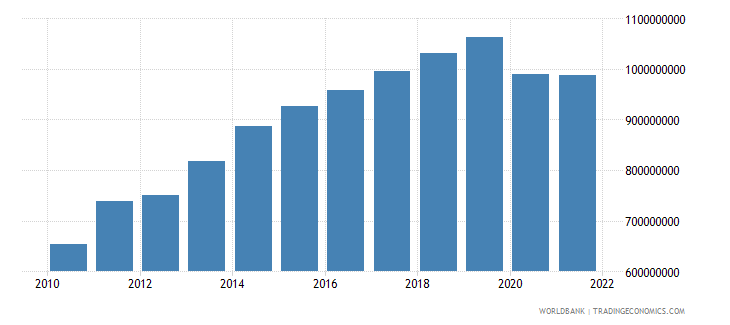 moldova manufacturing value added constant 2000 us dollar wb data