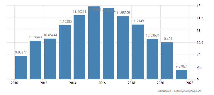 moldova manufacturing value added percent of gdp wb data