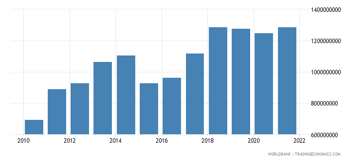 moldova manufacturing value added us dollar wb data