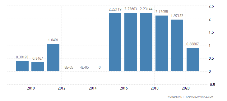 moldova merchandise exports by the reporting economy residual percent of total merchandise exports wb data