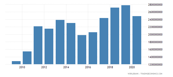 moldova merchandise exports by the reporting economy us dollar wb data