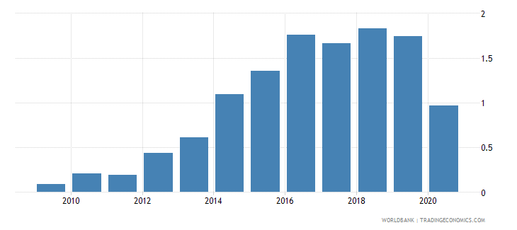 moldova merchandise exports to developing economies in east asia  pacific percent of total merchandise exports wb data