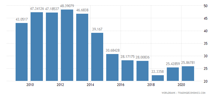 moldova merchandise exports to developing economies in europe  central asia percent of total merchandise exports wb data