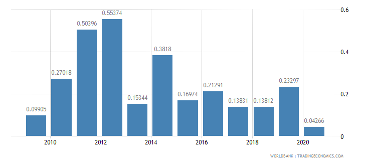 moldova merchandise exports to developing economies in south asia percent of total merchandise exports wb data