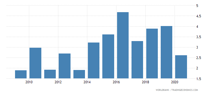 moldova merchandise exports to developing economies outside region percent of total merchandise exports wb data