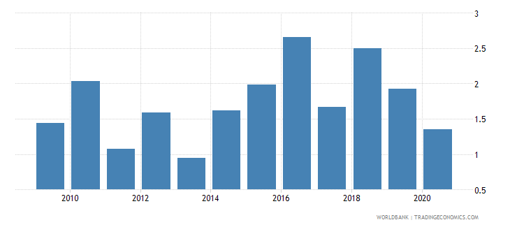 moldova merchandise exports to economies in the arab world percent of total merchandise exports wb data