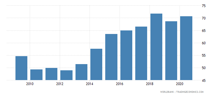 moldova merchandise exports to high income economies percent of total merchandise exports wb data
