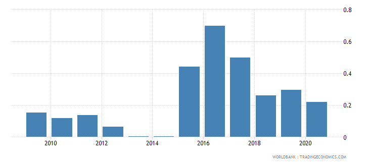 moldova merchandise imports by the reporting economy residual percent of total merchandise imports wb data