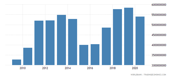 moldova merchandise imports by the reporting economy us dollar wb data