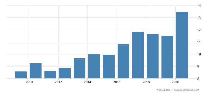 moldova merchandise imports from developing economies in east asia  pacific percent of total merchandise imports wb data