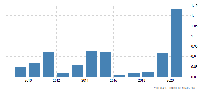 moldova merchandise imports from developing economies in south asia percent of total merchandise imports wb data