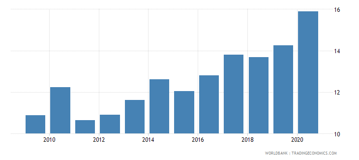 moldova merchandise imports from developing economies outside region percent of total merchandise imports wb data