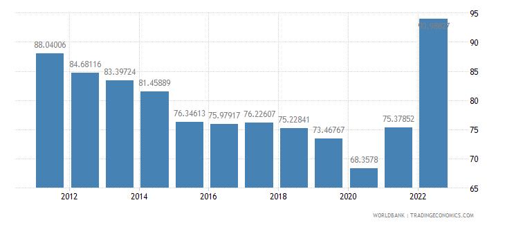 moldova merchandise trade percent of gdp wb data