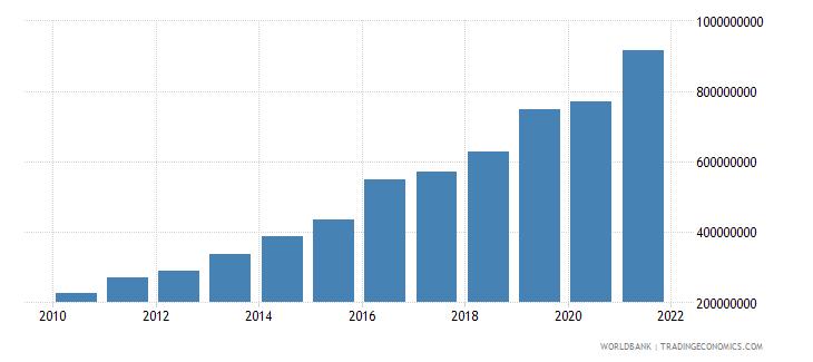 moldova military expenditure current lcu wb data