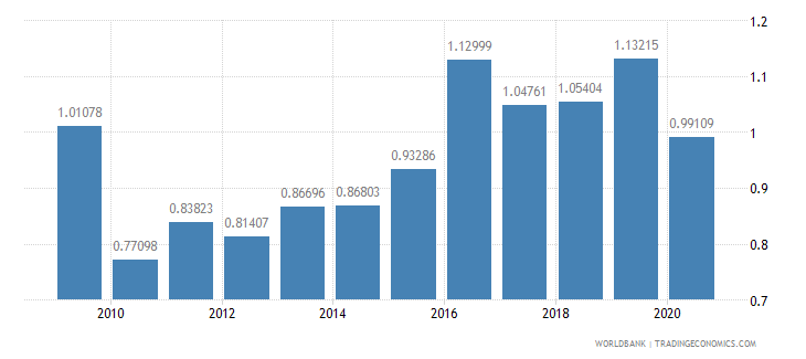 moldova military expenditure percent of central government expenditure wb data