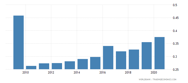 moldova military expenditure percent of gdp wb data