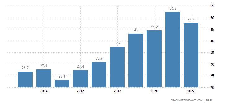 Moldova Military Expenditure