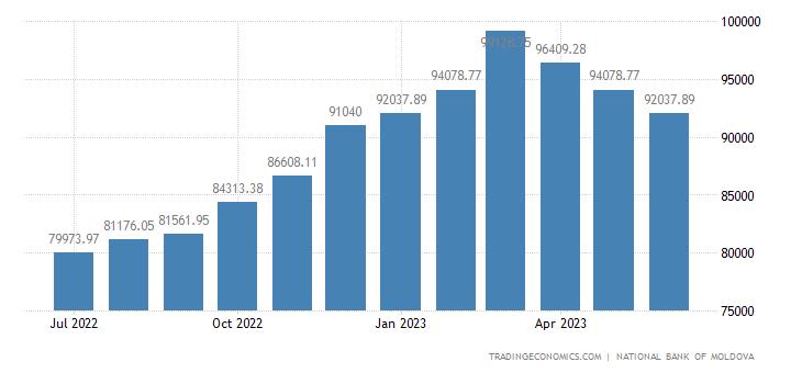 Moldova Money Supply M2