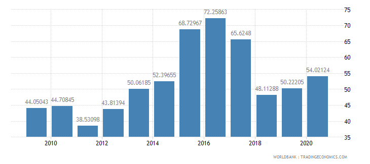 moldova multilateral debt service percent of public and publicly guaranteed debt service wb data