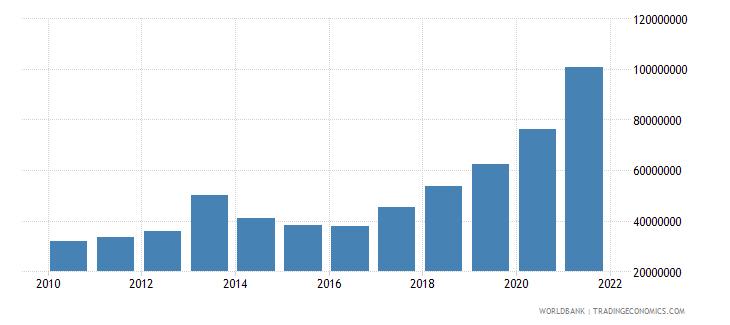 moldova multilateral debt service tds us dollar wb data