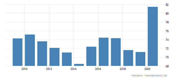 moldova net barter terms of trade index 2000  100 wb data