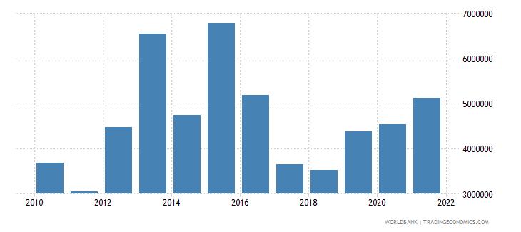 moldova net bilateral aid flows from dac donors austria us dollar wb data