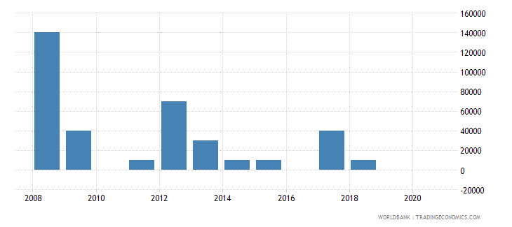 moldova net bilateral aid flows from dac donors belgium us dollar wb data