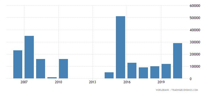 moldova net bilateral aid flows from dac donors canada us dollar wb data