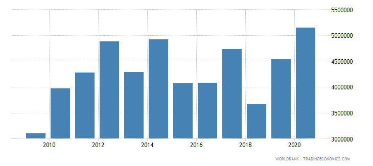 moldova net bilateral aid flows from dac donors czech republic current us$ wb data