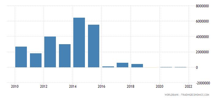 moldova net bilateral aid flows from dac donors denmark us dollar wb data