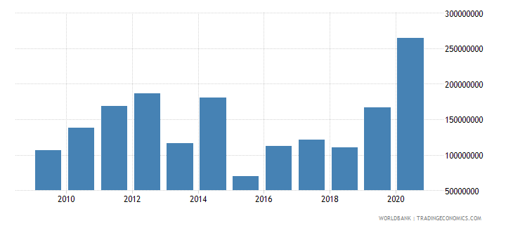 moldova net bilateral aid flows from dac donors european commission us dollar wb data