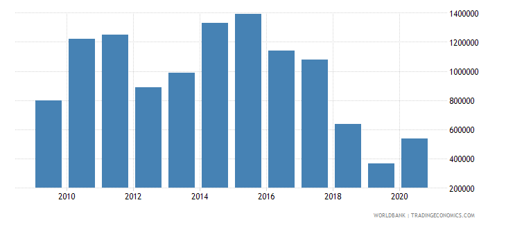 moldova net bilateral aid flows from dac donors finland us dollar wb data