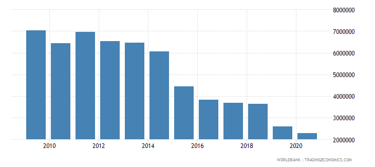 moldova net bilateral aid flows from dac donors france us dollar wb data
