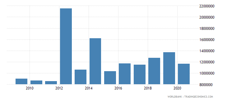 moldova net bilateral aid flows from dac donors germany us dollar wb data