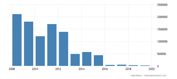 moldova net bilateral aid flows from dac donors greece us dollar wb data