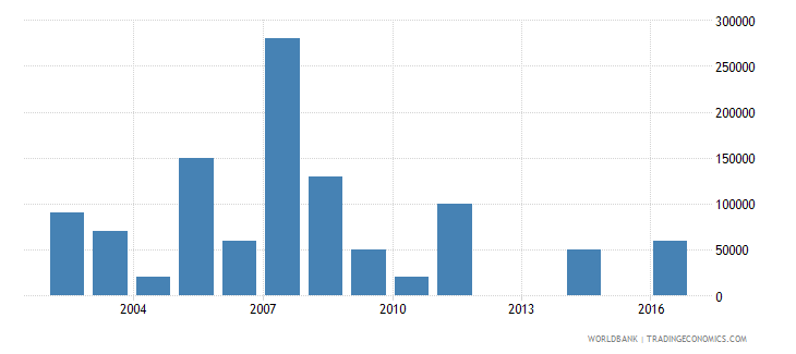 moldova net bilateral aid flows from dac donors ireland us dollar wb data
