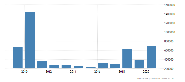 moldova net bilateral aid flows from dac donors italy us dollar wb data