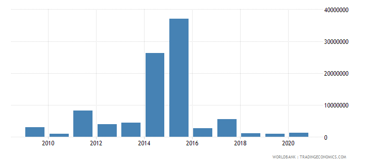 moldova net bilateral aid flows from dac donors japan us dollar wb data