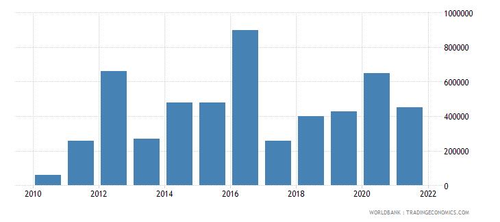 moldova net bilateral aid flows from dac donors korea rep us dollar wb data