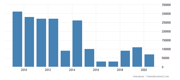 moldova net bilateral aid flows from dac donors luxembourg us dollar wb data