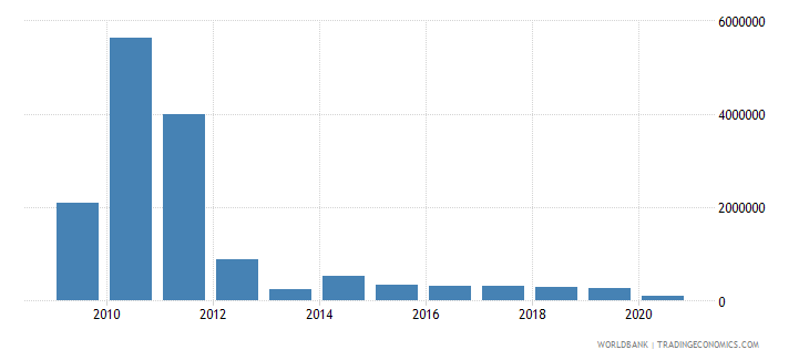 moldova net bilateral aid flows from dac donors netherlands us dollar wb data
