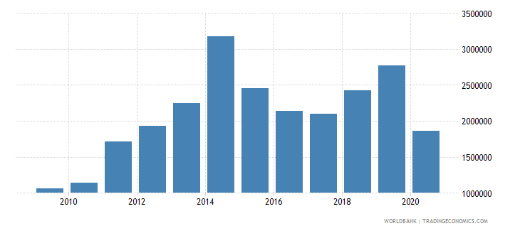 moldova net bilateral aid flows from dac donors poland current us$ wb data