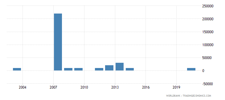 moldova net bilateral aid flows from dac donors portugal us dollar wb data