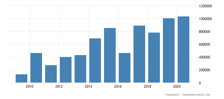 moldova net bilateral aid flows from dac donors slovak republic current us$ wb data