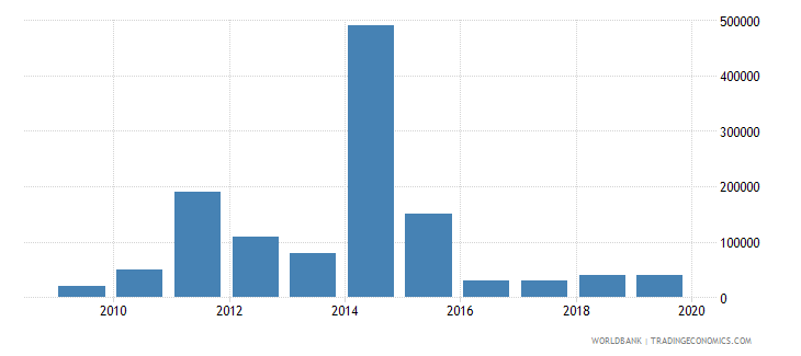 moldova net bilateral aid flows from dac donors slovenia current us$ wb data
