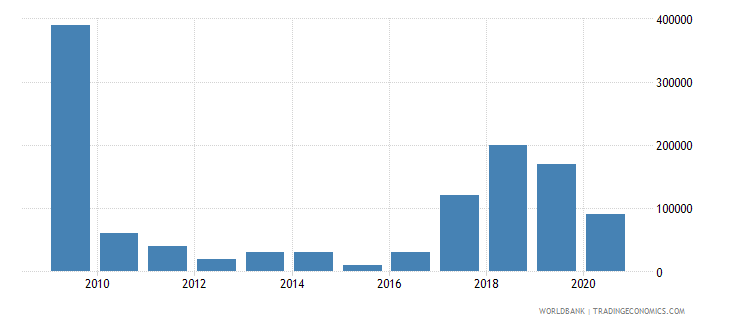 moldova net bilateral aid flows from dac donors spain us dollar wb data