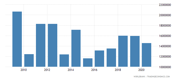 moldova net bilateral aid flows from dac donors sweden us dollar wb data