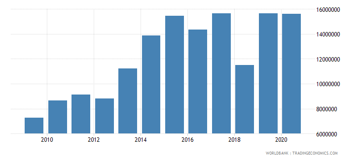 moldova net bilateral aid flows from dac donors switzerland us dollar wb data