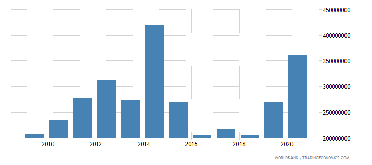 moldova net bilateral aid flows from dac donors total us dollar wb data